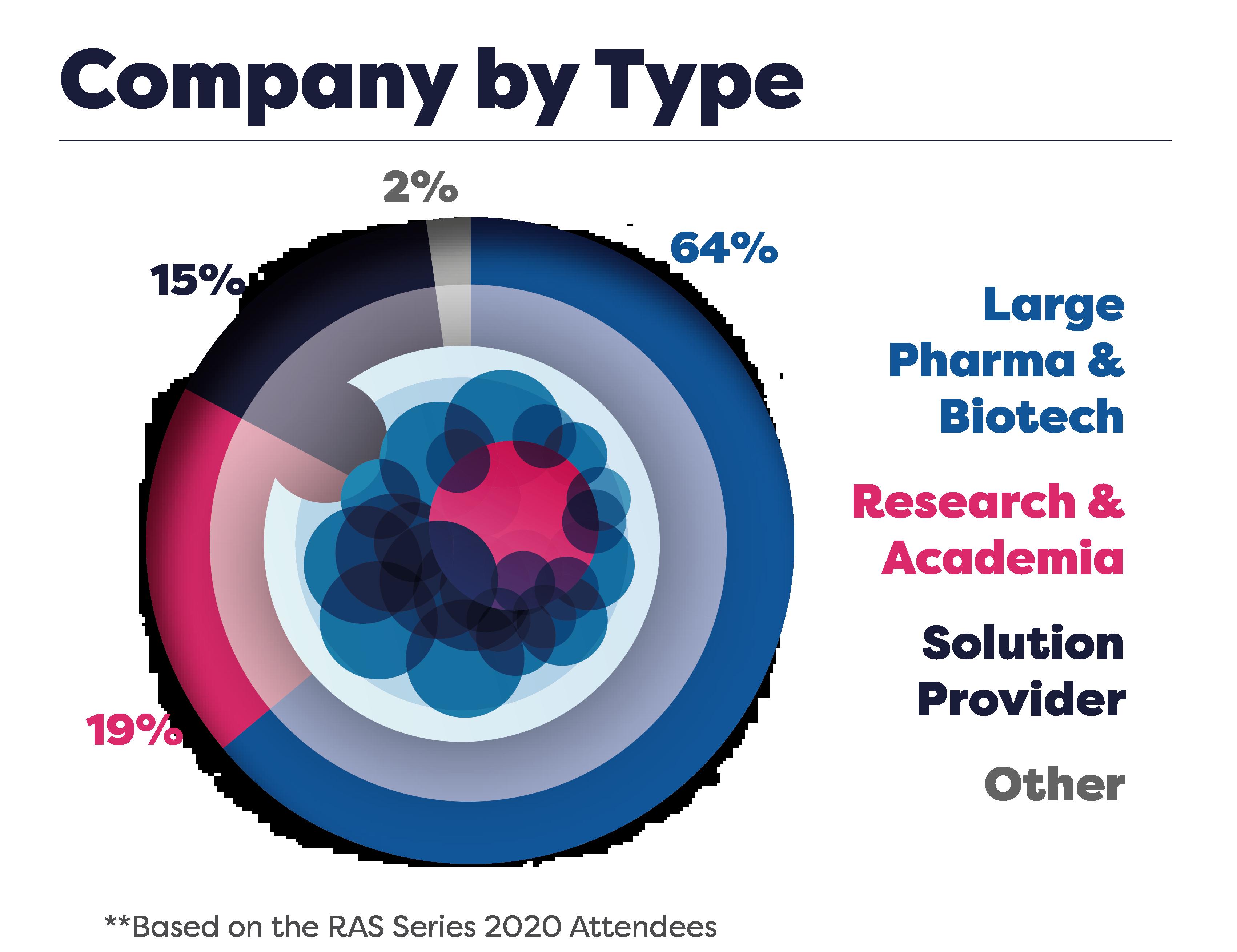 Company Type Stats