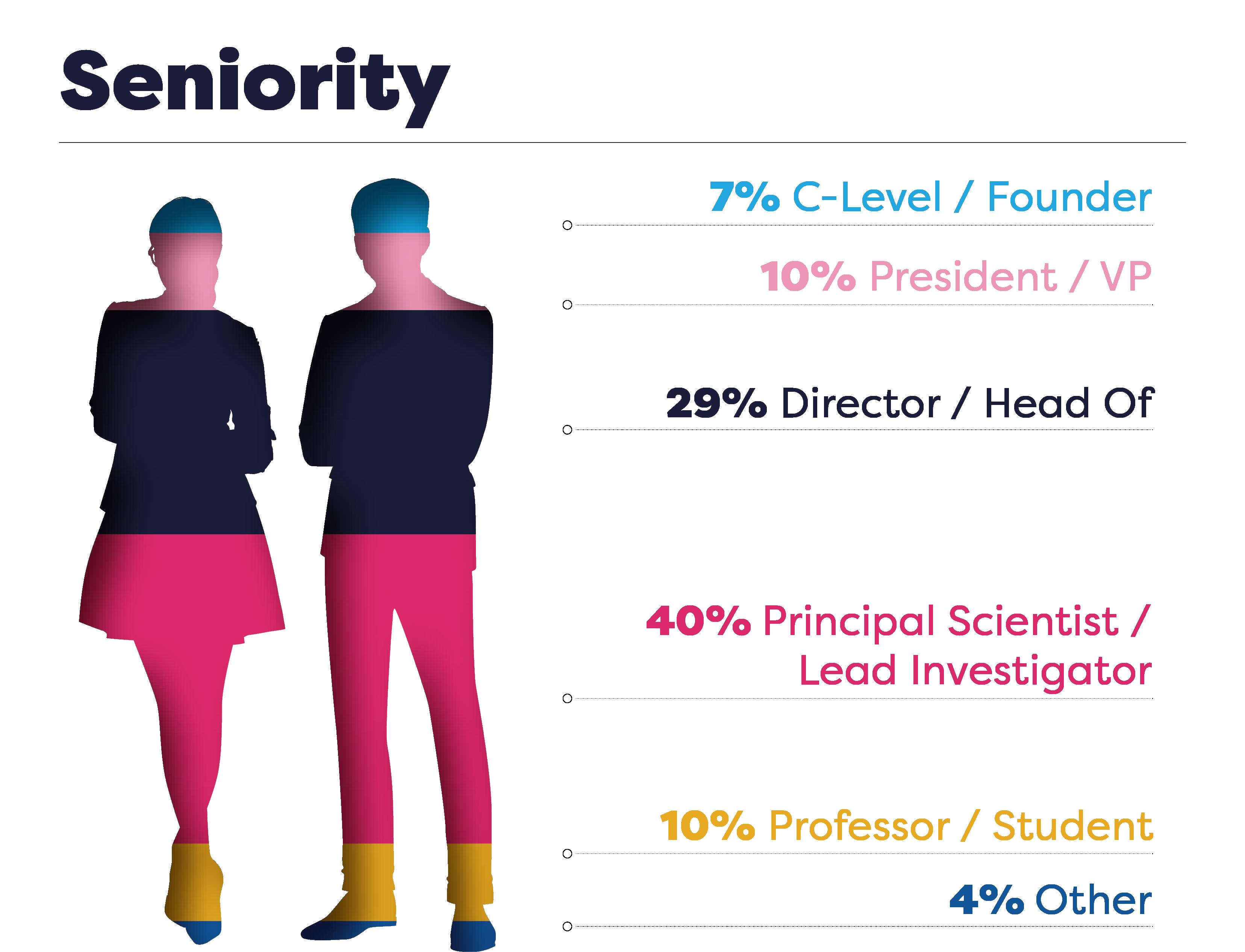 Seniority Stats